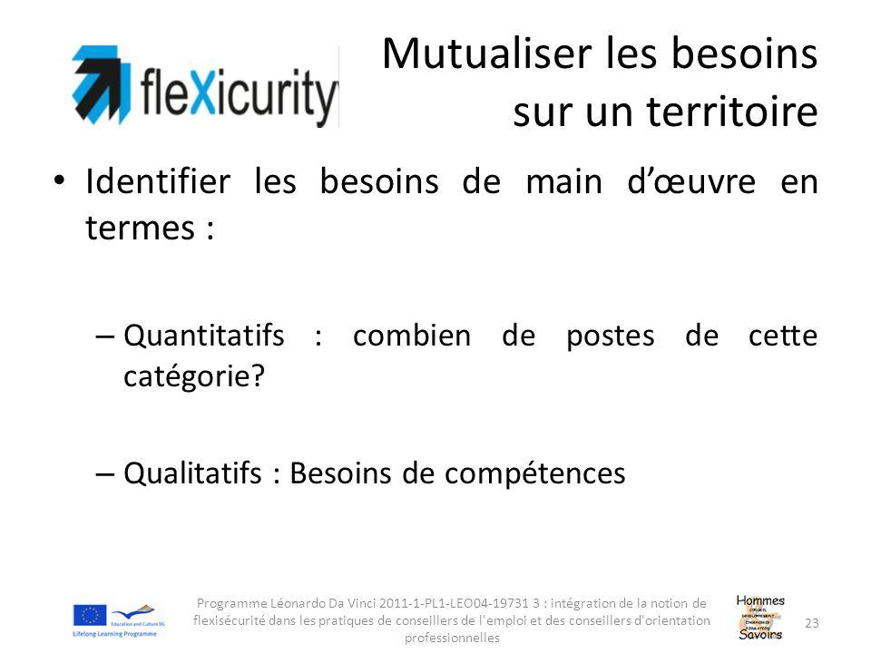Mutualiser les besoins sur un territoire Identifier les besoins de main d'œuvre en termes : – Quantitatifs : combien de postes de cette catégorie? – Q