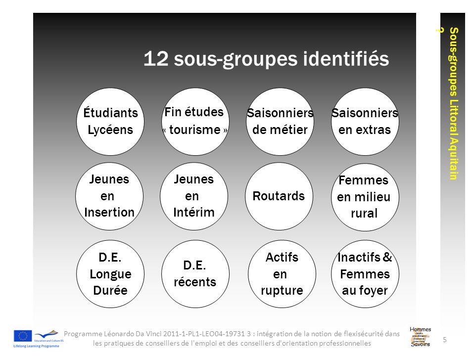 12 sous-groupes identifiés Saisonniers de métier Saisonniers en extras Étudiants Lycéens Fin études « tourisme » D.E. Longue Durée Jeunes en Insertion