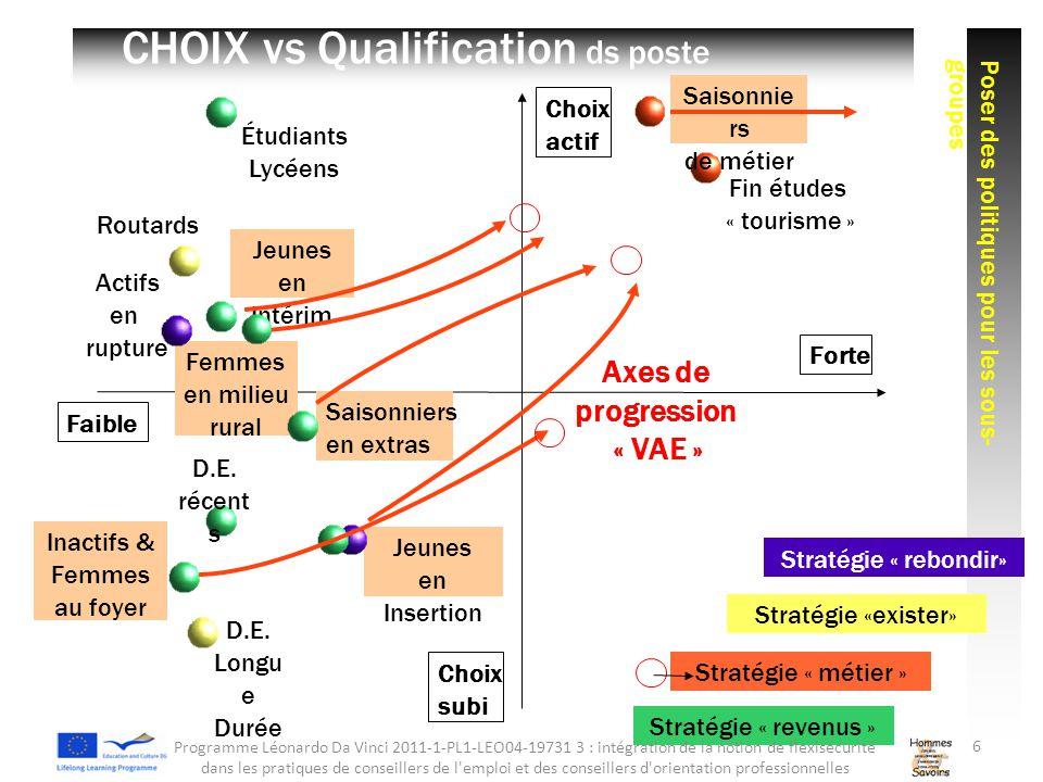 Choix actif Choix subi Jeunes en Insertion Stratégie « rebondir» Stratégie « métier » CHOIX vs Qualification ds poste Stratégie « revenus » Stratégie