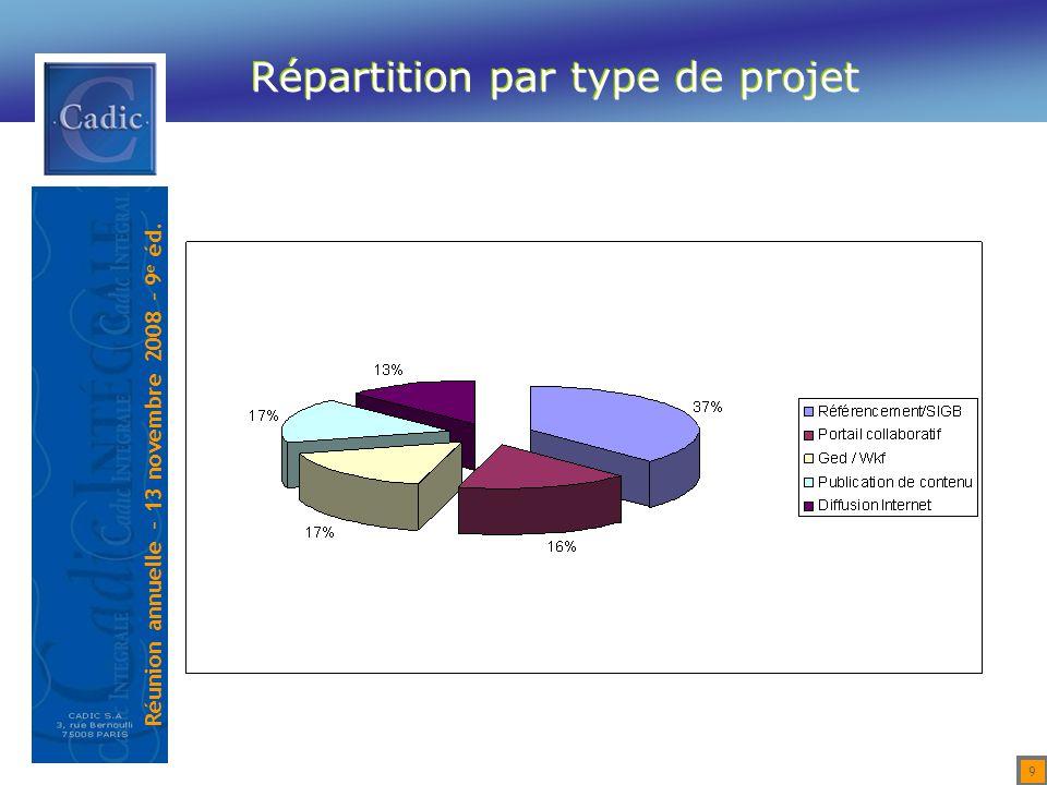 Réunion annuelle – 13 novembre 2008 – 9 e éd. 40 Gestion des Collections muséales