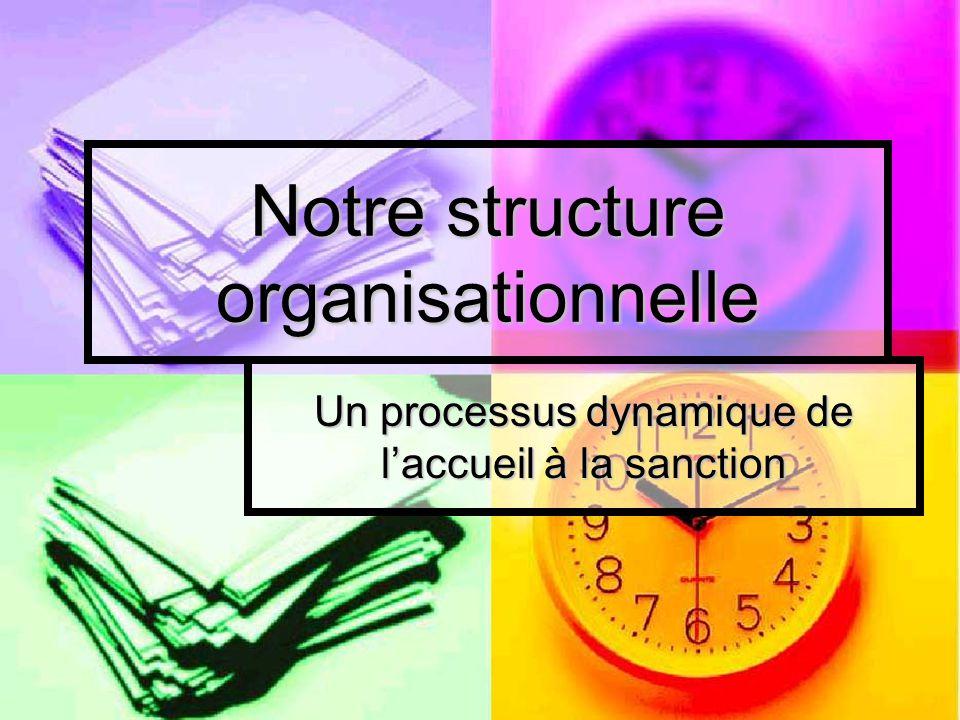 Notre structure organisationnelle Un processus dynamique de l'accueil à la sanction