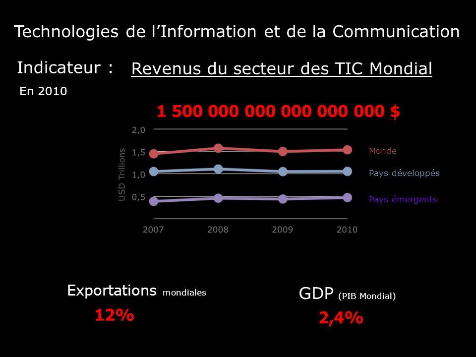 12% 2,4% 1 500 000 000 000 000 000 $ Revenus du secteur des TIC Mondial En 2010 Monde Pays développés Pays émergents Exportations mondiales GDP (PIB M
