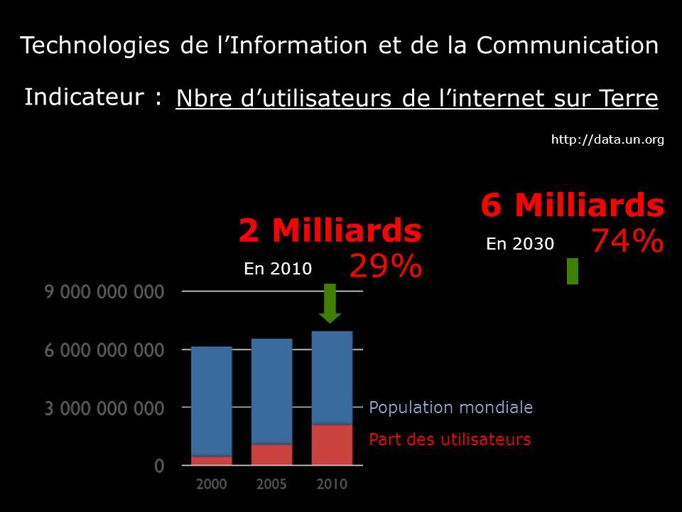 http://data.un.org Nbre d'utilisateurs de l'internet sur Terre Technologies de l'Information et de la Communication Indicateur : En 2010 6 Milliards E