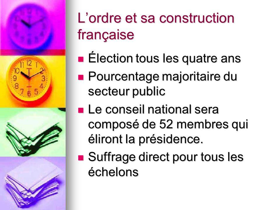 L'ordre et sa construction française Élection tous les quatre ans Élection tous les quatre ans Pourcentage majoritaire du secteur public Pourcentage m