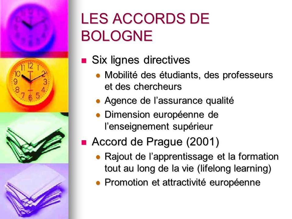 LES ACCORDS DE BOLOGNE Six lignes directives Six lignes directives Mobilité des étudiants, des professeurs et des chercheurs Mobilité des étudiants, d