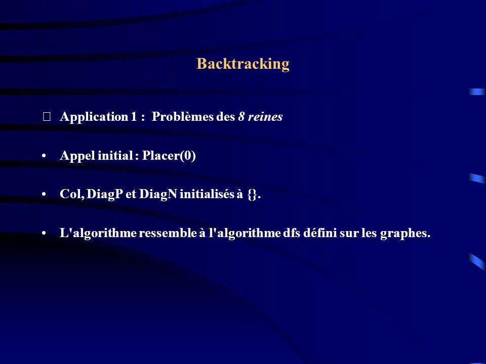 Backtracking Application 1 : Problèmes des 8 reines Appel initial : Placer(0) Col, DiagP et DiagN initialisés à {}. L'algorithme ressemble à l'algori