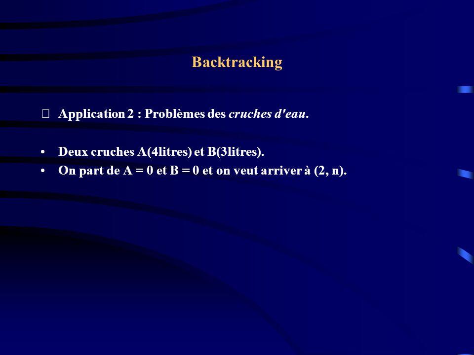 Backtracking Application 2 : Problèmes des cruches d'eau. Deux cruches A(4litres) et B(3litres). On part de A = 0 et B = 0 et on veut arriver à (2, n