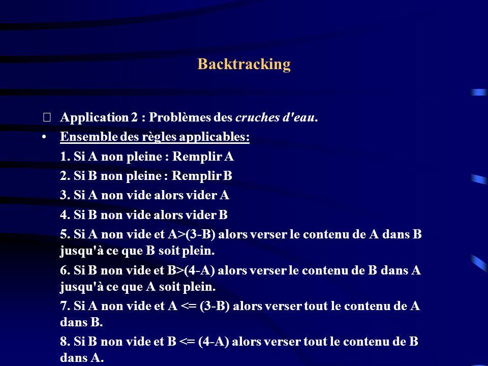 Backtracking Application 2 : Problèmes des cruches d'eau. Ensemble des règles applicables: 1. Si A non pleine : Remplir A 2. Si B non pleine : Rempli