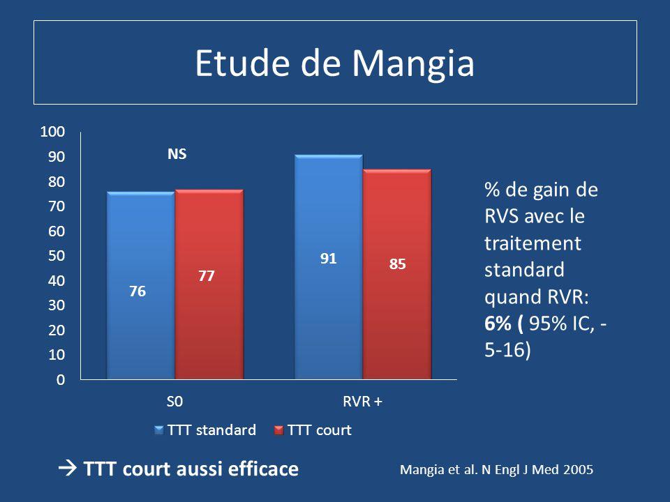 Etude de Mangia % de gain de RVS avec le traitement standard quand RVR: 6% ( 95% IC, - 5-16) NS Mangia et al.
