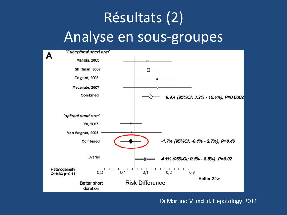 Résultats (2) Analyse en sous-groupes Di Martino V and al. Hepatology 2011