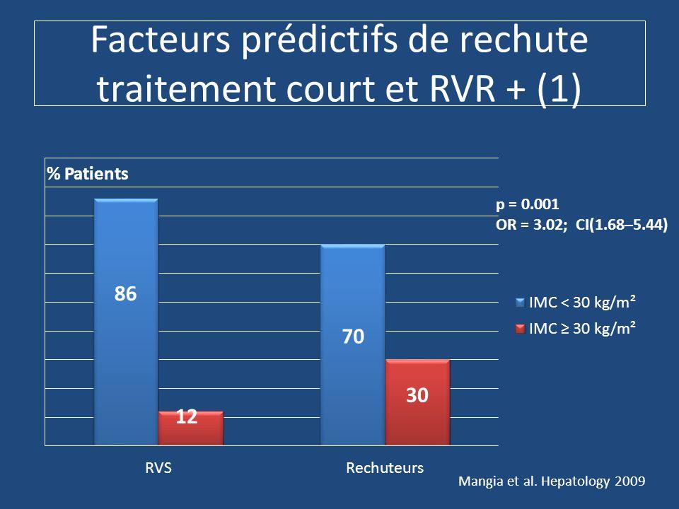 Facteurs prédictifs de rechute traitement court et RVR + (1) 86 p = 0.001 OR = 3.02; CI(1.68–5.44) Mangia et al.
