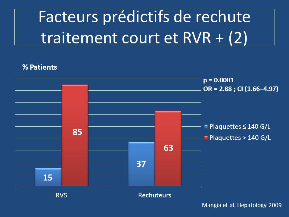 Facteurs prédictifs de rechute traitement court et RVR + (2) % Patients Mangia et al.