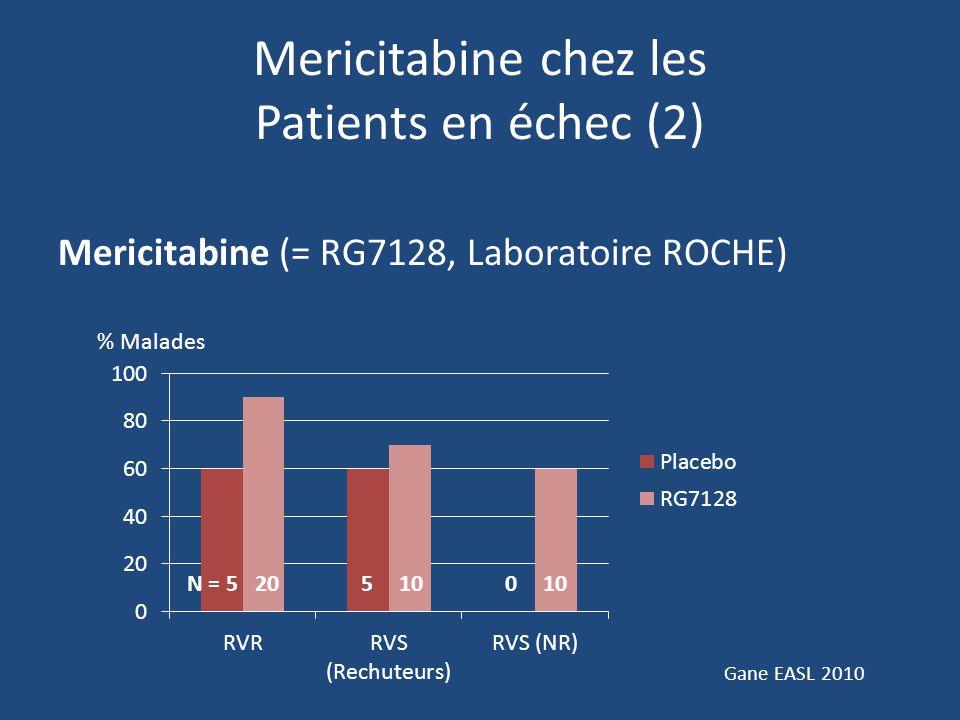 Mericitabine chez les Patients en échec (2) Mericitabine (= RG7128, Laboratoire ROCHE) Gane EASL 2010 % Malades N = 5510 0