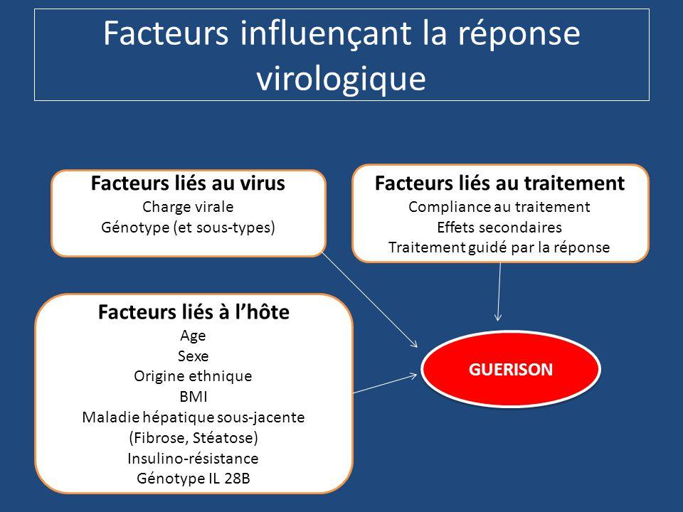 Facteurs influençant la réponse virologique GUERISON Facteurs liés au virus Charge virale Génotype (et sous-types) Facteurs liés à l'hôte Age Sexe Origine ethnique BMI Maladie hépatique sous-jacente (Fibrose, Stéatose) Insulino-résistance Génotype IL 28B Facteurs liés au traitement Compliance au traitement Effets secondaires Traitement guidé par la réponse