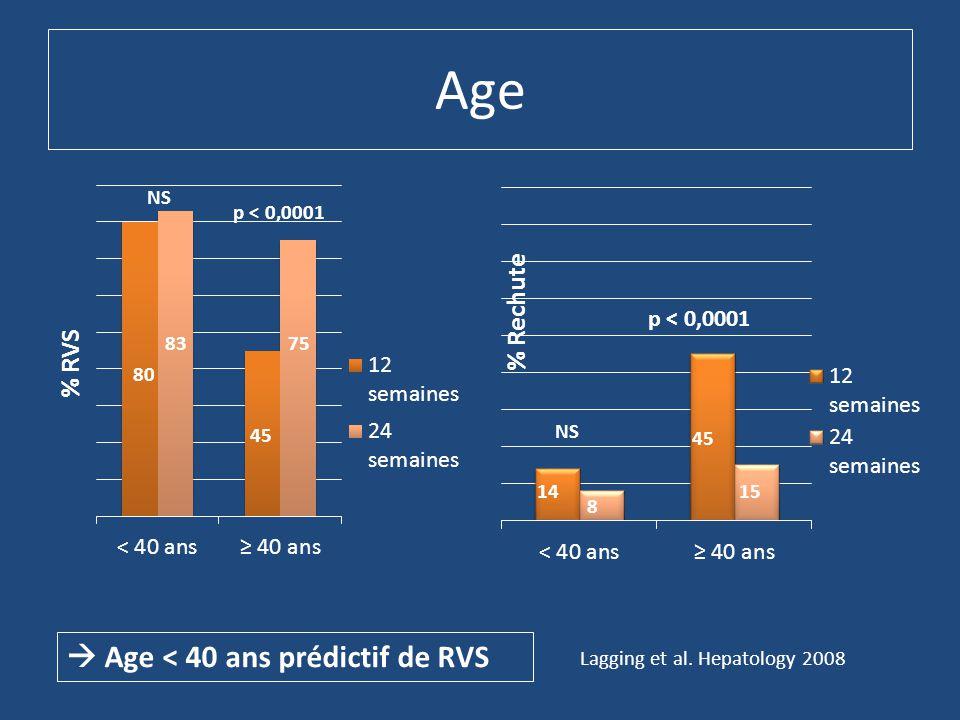 Age % RVS Lagging et al. Hepatology 2008  Age < 40 ans prédictif de RVS NS p < 0,0001