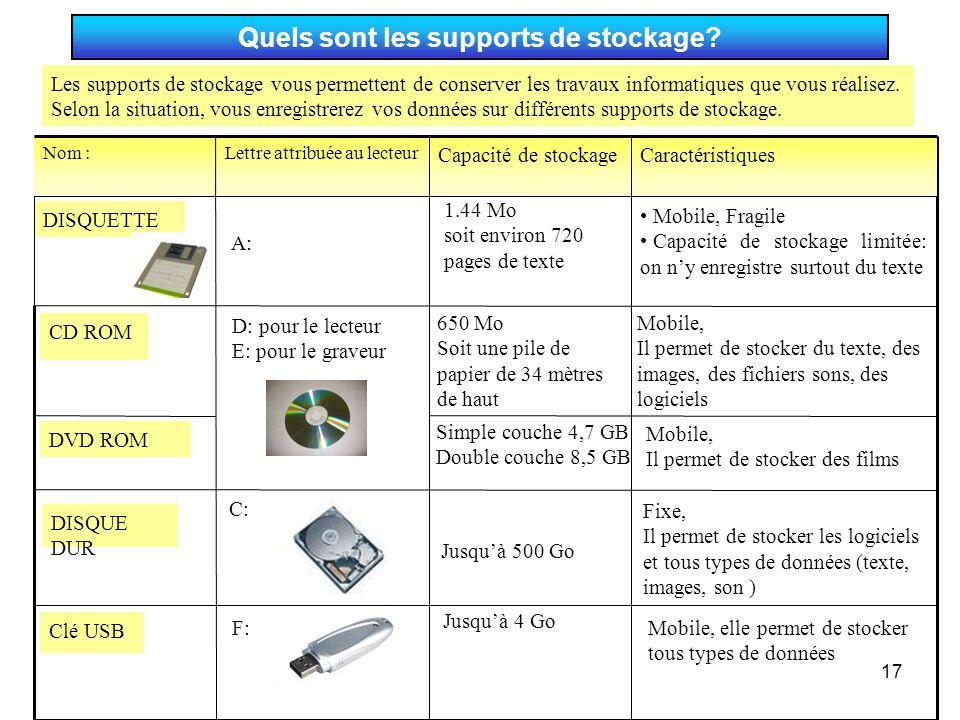 17 Quels sont les supports de stockage? Mobile, elle permet de stocker tous types de données Jusqu'à 4 Go F: Clé USB Fixe, Il permet de stocker les lo