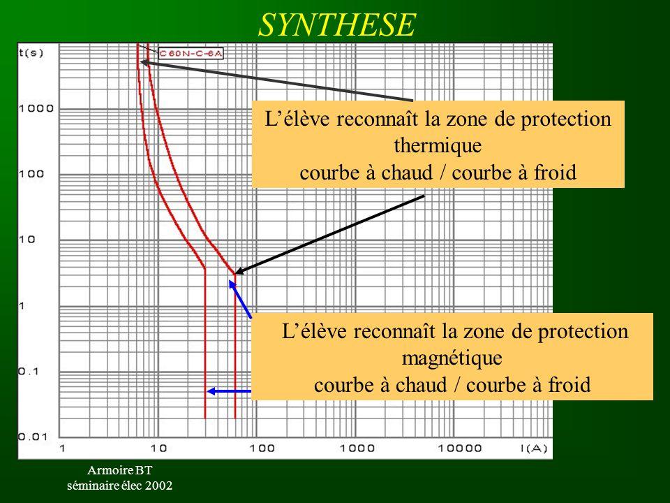 Armoire BT séminaire élec 2002 SYNTHESE L'élève reconnaît la zone de protection thermique courbe à chaud / courbe à froid L'élève reconnaît la zone de