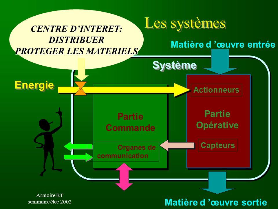 Armoire BT séminaire élec 2002 Système Les systèmes Partie Opérative Matière d 'œuvre entrée Matière d 'œuvre sortie Partie Commande Energie Actionneu