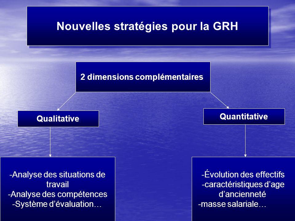 Fait par Mme Moutawakil19 Nouvelles stratégies pour la GRH 2 dimensions complémentaires Quantitative Qualitative -Évolution des effectifs -caractéristiques d'age d'ancienneté -masse salariale… -Analyse des situations de travail -Analyse des compétences -Système d'évaluation…