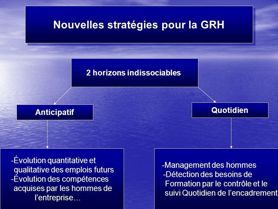 Fait par Mme Moutawakil21 Nouvelles stratégies pour la GRH 2 horizons indissociables Quotidien Anticipatif -Management des hommes -Détection des besoi