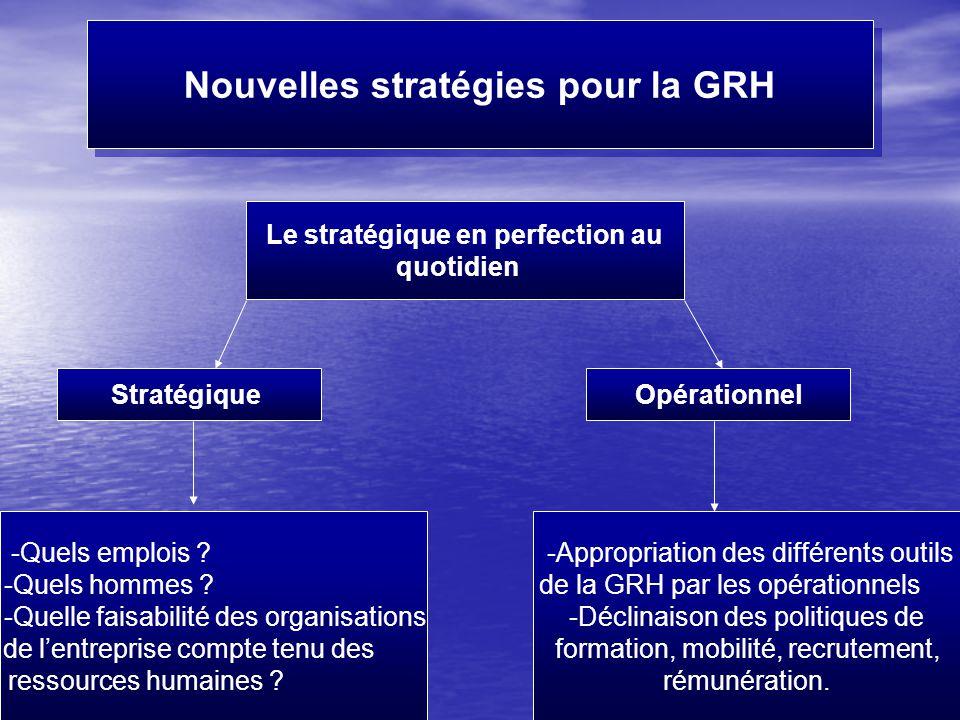 Fait par Mme Moutawakil22 Nouvelles stratégies pour la GRH Le stratégique en perfection au quotidien StratégiqueOpérationnel -Quels emplois ? -Quels h