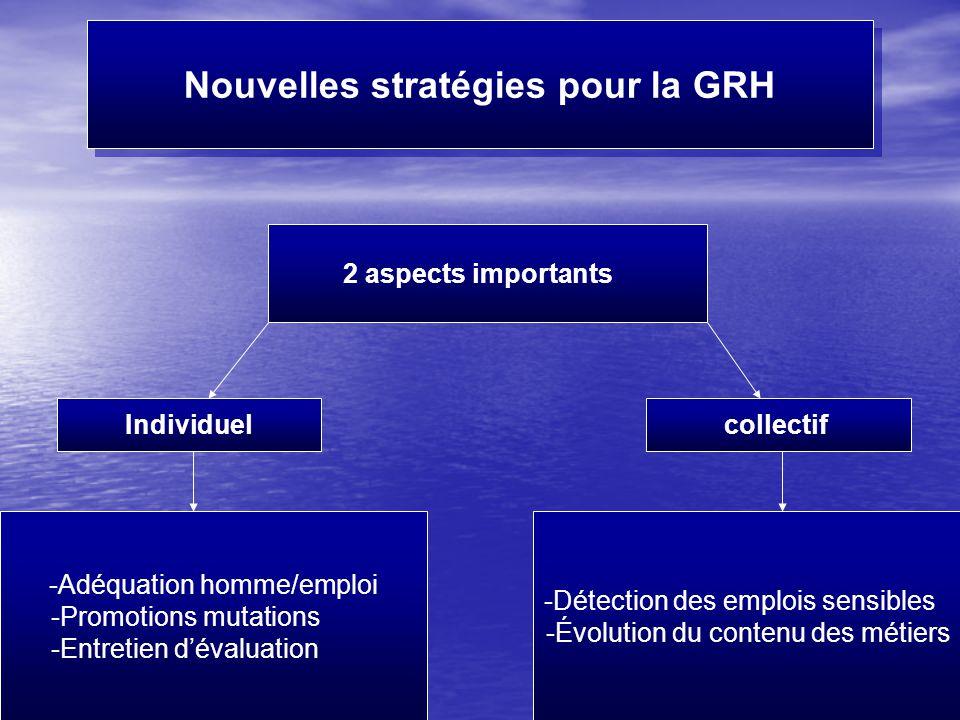 Fait par Mme Moutawakil23 Nouvelles stratégies pour la GRH 2 aspects importants Individuelcollectif -Adéquation homme/emploi -Promotions mutations -Entretien d'évaluation -Détection des emplois sensibles -Évolution du contenu des métiers