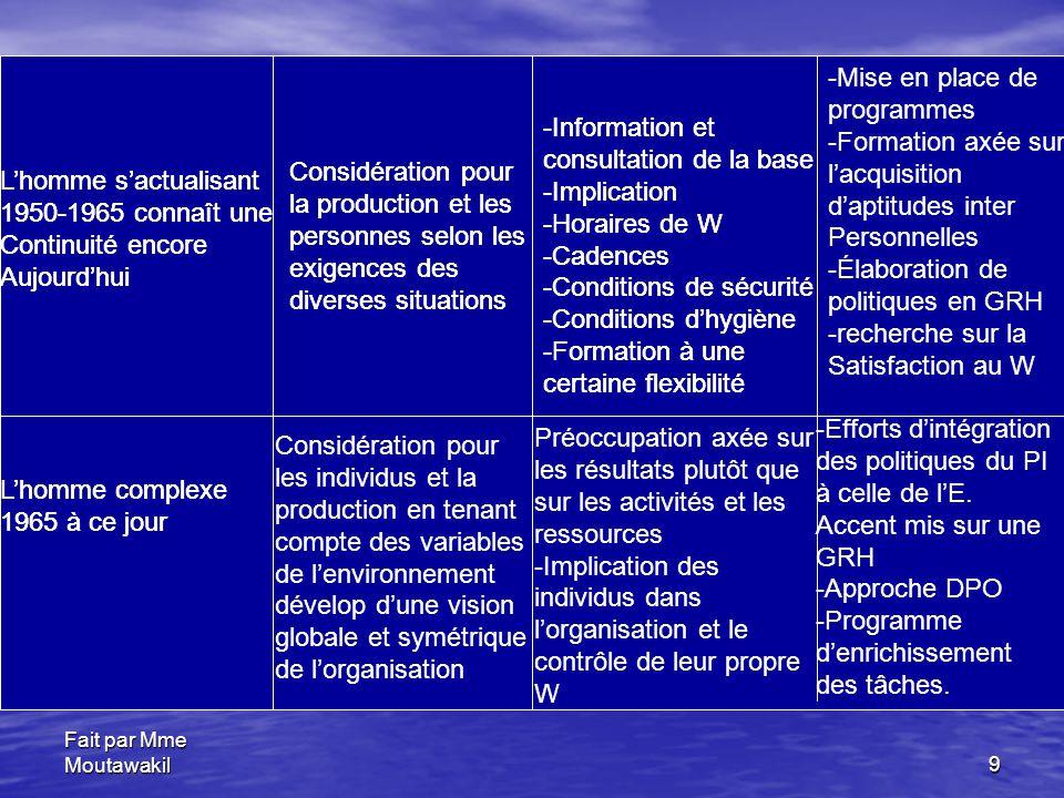 Fait par Mme Moutawakil9 L'homme s'actualisant 1950-1965 connaît une Continuité encore Aujourd'hui Considération pour la production et les personnes selon les exigences des diverses situations -Information et consultation de la base -Implication -Horaires de W -Cadences -Conditions de sécurité -Conditions d'hygiène -Formation à une certaine flexibilité -Mise en place de programmes -Formation axée sur l'acquisition d'aptitudes inter Personnelles -Élaboration de politiques en GRH -recherche sur la Satisfaction au W L'homme complexe 1965 à ce jour Considération pour les individus et la production en tenant compte des variables de l'environnement dévelop d'une vision globale et symétrique de l'organisation Préoccupation axée sur les résultats plutôt que sur les activités et les ressources -Implication des individus dans l'organisation et le contrôle de leur propre W -Efforts d'intégration des politiques du PI à celle de l'E.