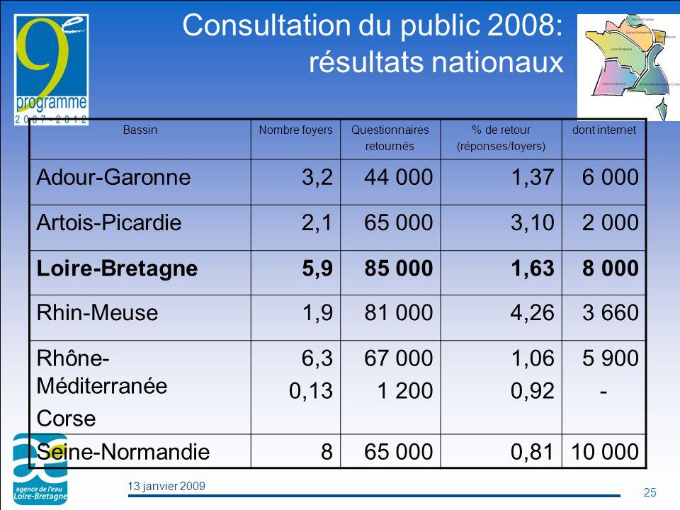 13 janvier 2009 25 Consultation du public 2008: résultats nationaux BassinNombre foyersQuestionnaires retournés % de retour (réponses/foyers) dont internet Adour-Garonne3,244 0001,376 000 Artois-Picardie2,165 0003,102 000 Loire-Bretagne5,985 0001,638 000 Rhin-Meuse1,981 0004,263 660 Rhône- Méditerranée Corse 6,3 0,13 67 000 1 200 1,06 0,92 5 900 - Seine-Normandie865 0000,8110 000