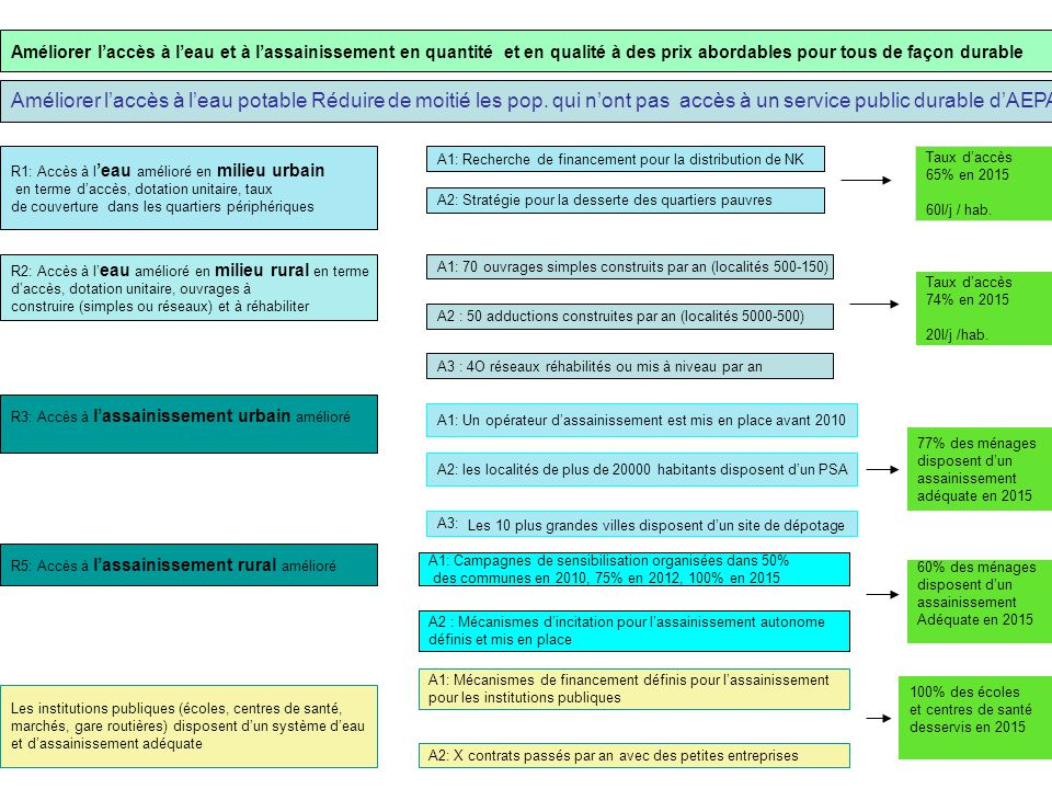 Améliorer l'accès à l'eau et à l'assainissement en quantité et en qualité à des prix abordables pour tous de façon durable Les Ressources en eau sont connues, suivies et protégées R1: La Mauritanie dispose de plan GIRE régionaux et d'un plan GIRE national R2: La ressource en eau est connue et suivie R3: Les ressources en eau sont protégées A1: Le plan régional GIRE du Brakna est testé et achevé sur 2 ans (2008-2010) A3: Les plans régionaux GIRE sont progressivement mis en place dans les régions à partir de 2009 A2: Un plan national GIRE est disponible en 2010 A1: Les wilayas font l'objet d'études hydrogéologiques afin de mobiliser de nouvelles ressources A2 : 20 champs captants des plus grandes agglomérations sont surveillés de manière constante A3: Le réseau national de surveillance des nappes est fonctionnel A4: La base de données est maintenue à jour A1: Les périmètres de protection sont étudiés, délimités et matérialisés pour les champs captants des villes de plus de 20000 habitants Gestion de l'eau globale durable et équilibrée La ressource est mobilisée pour répondre à la demande La ressource est protégée en qualité et en qualité