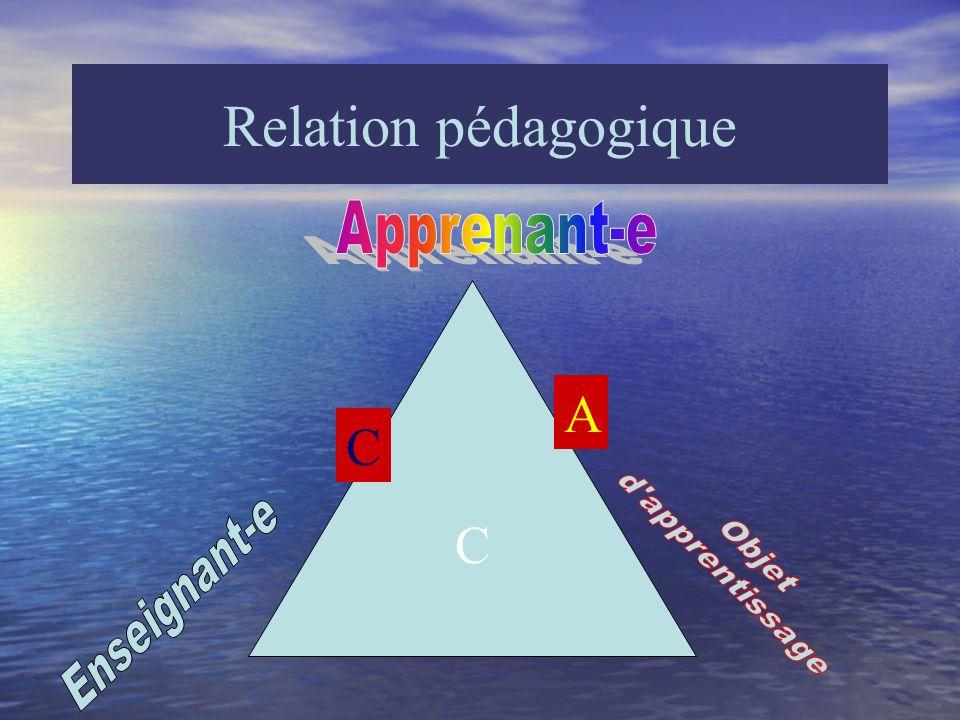 Conditions internes Émotions/relations/action - le limbique Relation maître-élève: facteur motivationnel de base L'harmonie entre les pairs: le climat de classe Les profils d'apprentissage comme portes d'entrée: A - B - C - D - K Le profil du groupe: est-il plus A que B, plus C que D, plus K que B.