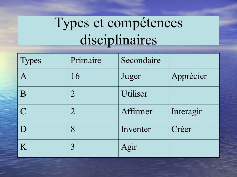 Types et compétences transversales. TypesPréscolairePrimaireSecondaire A244 B222 C121 - 1 D2b11 K1b