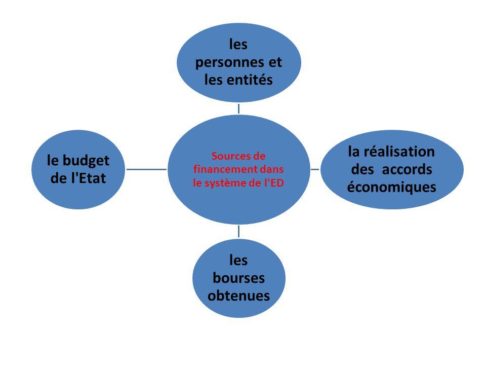 Sources de financement dans le système de l ED les personnes et les entités la réalisation des accords économiques les bourses obtenues le budget de l Etat