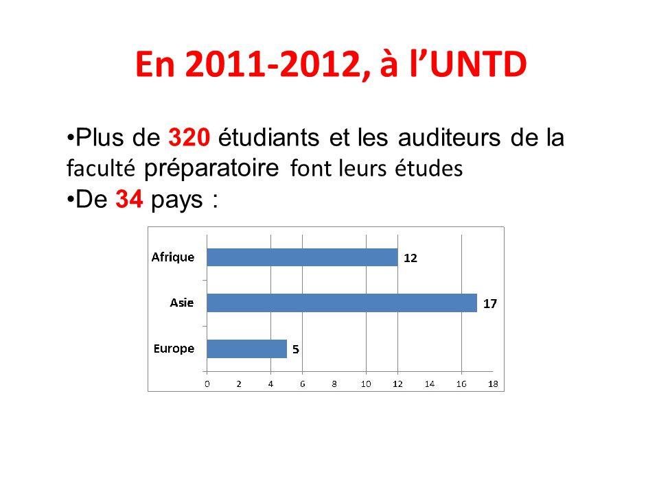En 2011-2012, à l'UNTD Plus de 320 étudiants et les auditeurs de la faculté préparatoire font leurs études De 34 pays :