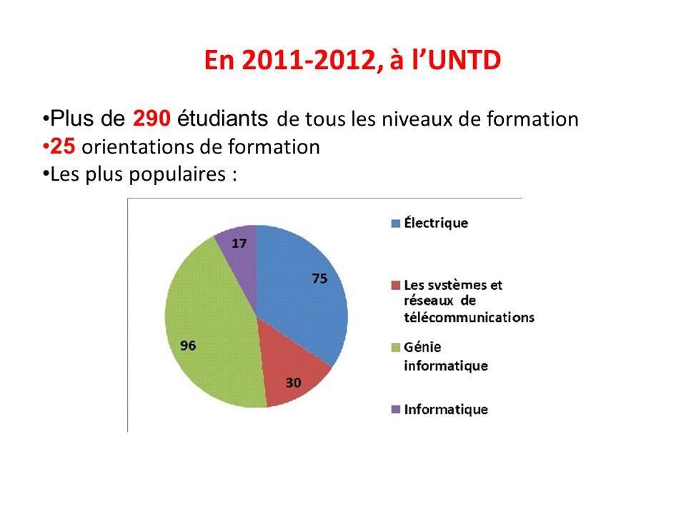En 2011-2012, à l'UNTD Plus de 290 étudiants de tous les niveaux de formation 25 orientations de formation Les plus populaires :