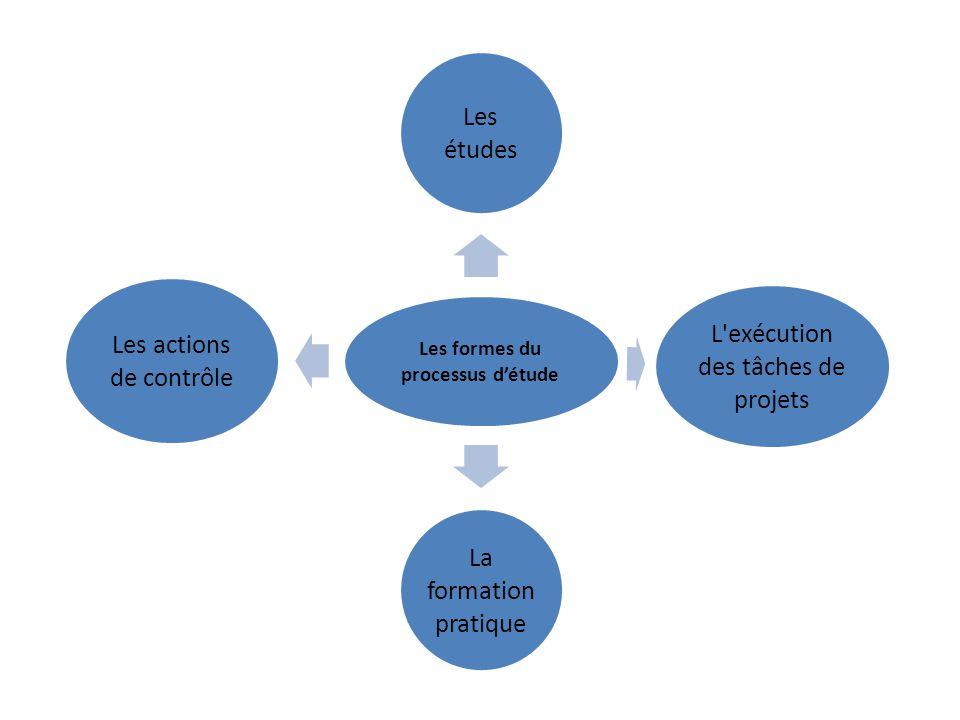 Les formes du processus d'étude Les études L exécution des tâches de projets La formation pratique Les actions de contrôle