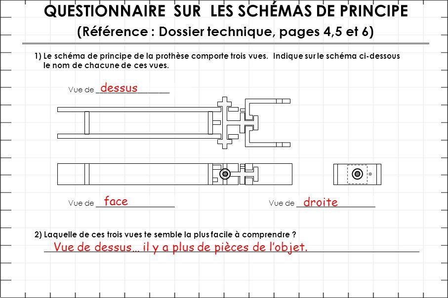 QUESTIONNAIRE SUR LES SCHÉMAS DE PRINCIPE (Référence : Dossier technique, pages 4,5 et 6) 1) Le schéma de principe de la prothèse comporte trois vues.
