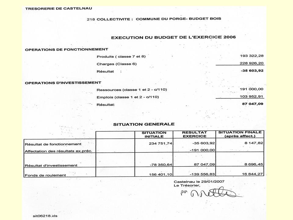 FINANCES Alain LOFI Une situation délicate.Vote du compte administratif .