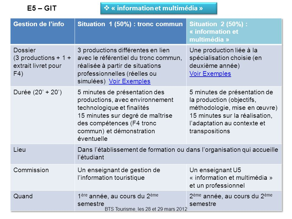 E5 – GIT BTS Tourisme, les 28 et 29 mars 2012  « information et multimédia »