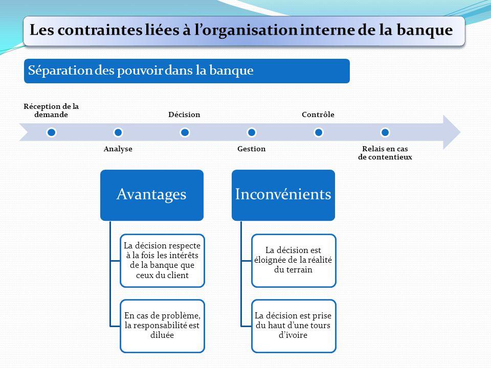 Les contraintes liées à l'organisation interne de la banque Réception de la demande Analyse Décision Gestion Contrôle Relais en cas de contentieux Sép