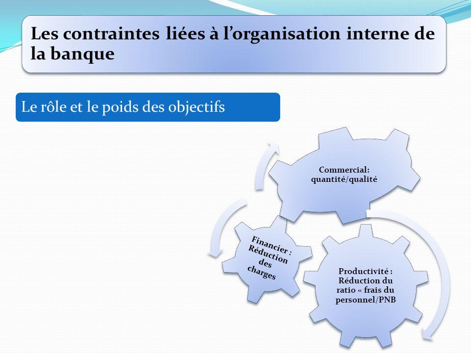 Les contraintes liées à l'organisation interne de la banque Le rôle et le poids des objectifs Productivité : Réduction du ratio « frais du personnel/P