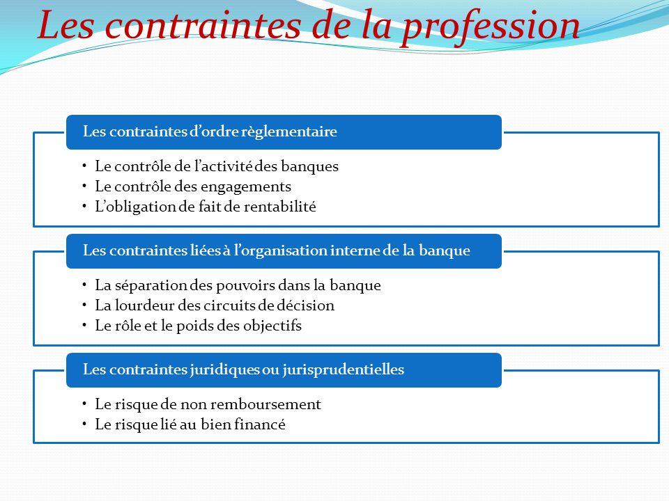 Le contrôle de l'activité des banques Le contrôle des engagements L'obligation de fait de rentabilité Les contraintes d'ordre règlementaire La séparat