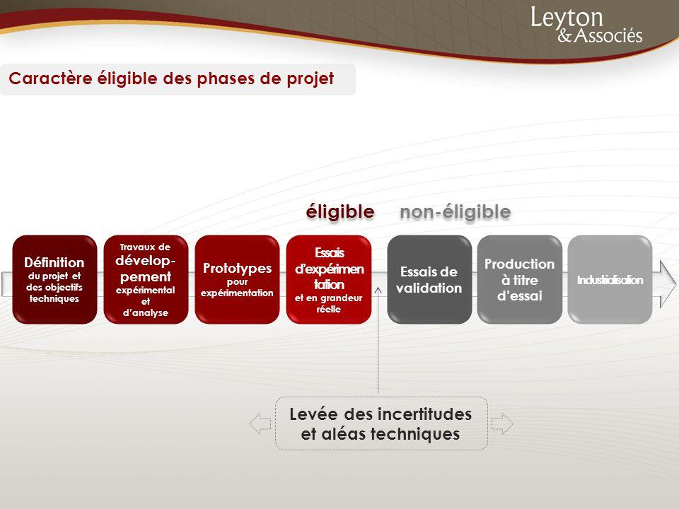 Définition du projet et des objectifs techniques Travaux de dévelop- pement expérimental et d'analyse Prototypes pour expérimentation Essais d'expérim