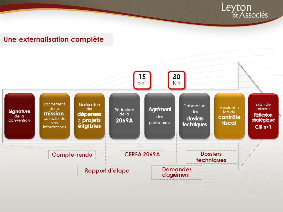 Une externalisation complète 15 avril 30 juin 30 juin Compte-rendu Rapport d'étape CERFA 2069A Demandes d'agrément Signature de la convention Lancemen