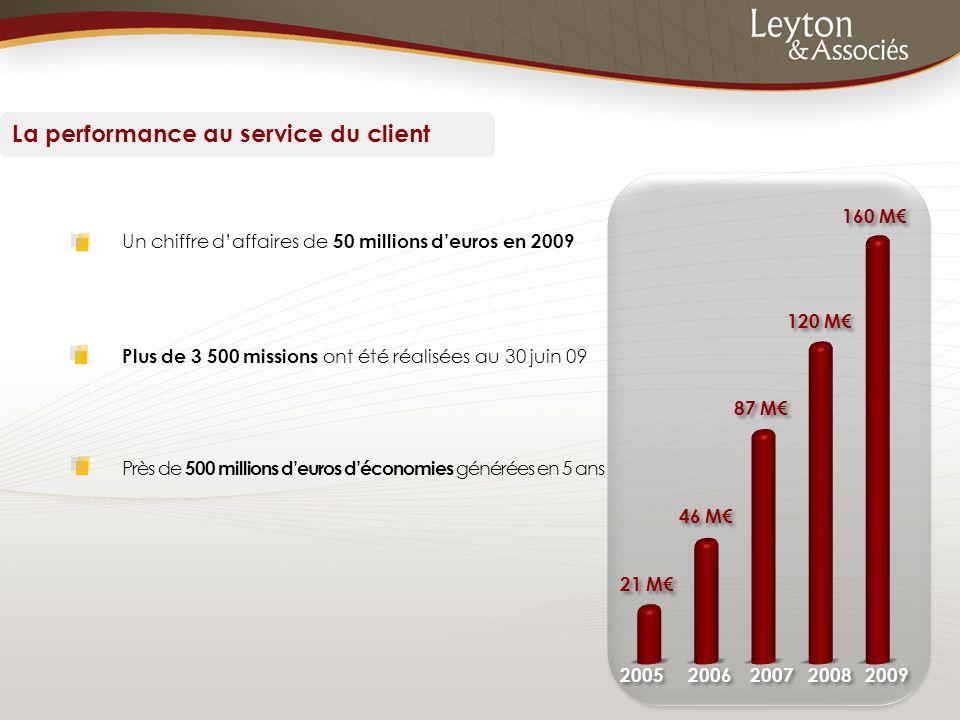 Un chiffre d'affaires de 50 millions d'euros en 2009 Plus de 3 500 missions ont été réalisées au 30 juin 09 Près de 500 millions d'euros d'économies g