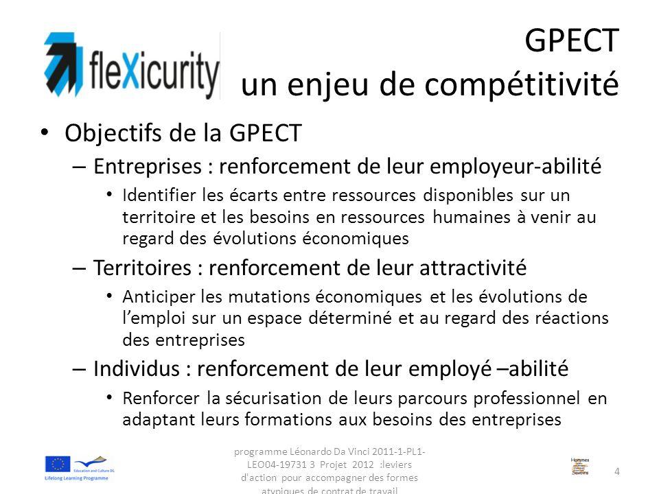 GPECT un enjeu de compétitivité Objectifs de la GPECT – Entreprises : renforcement de leur employeur-abilité Identifier les écarts entre ressources di