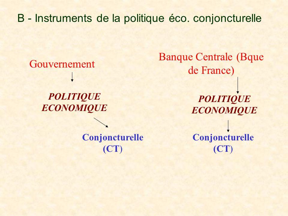 B - Instruments de la politique éco. conjoncturelle Gouvernement Banque Centrale (Bque de France) POLITIQUE ECONOMIQUE Conjoncturelle (CT)