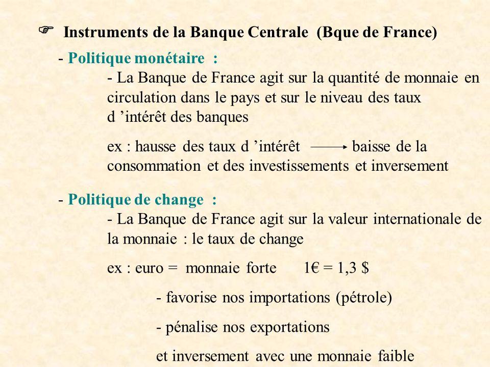  Instruments de la Banque Centrale (Bque de France) - Politique monétaire : - La Banque de France agit sur la quantité de monnaie en circulation dans