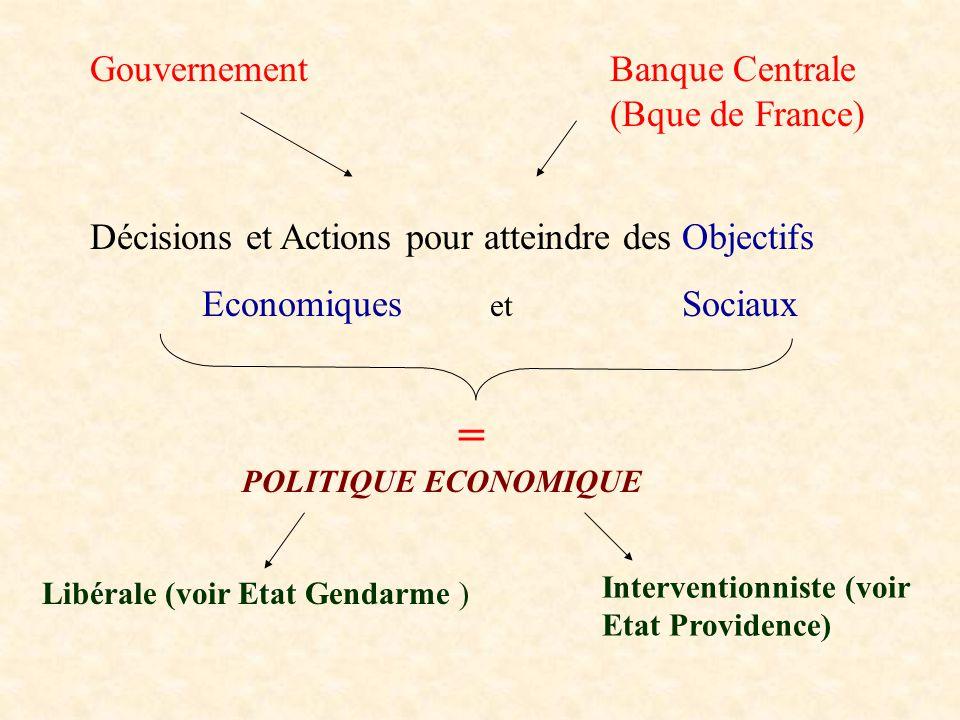 POLITIQUE ECONOMIQUE Libérale (voir Etat Gendarme ) Interventionniste (voir Etat Providence) GouvernementBanque Centrale (Bque de France) Décisions et