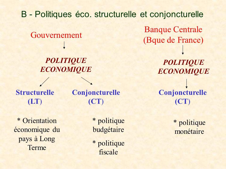 B - Politiques éco. structurelle et conjoncturelle Gouvernement Banque Centrale (Bque de France) POLITIQUE ECONOMIQUE Structurelle (LT) Conjoncturelle