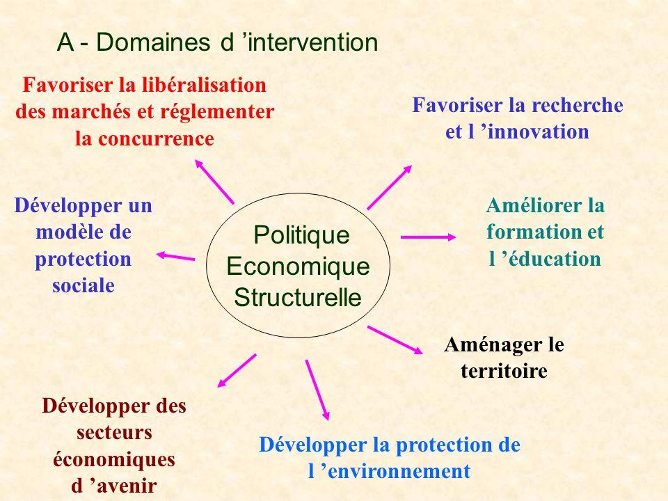 Politique Economique Structurelle Favoriser la libéralisation des marchés et réglementer la concurrence Favoriser la recherche et l 'innovation Amélio